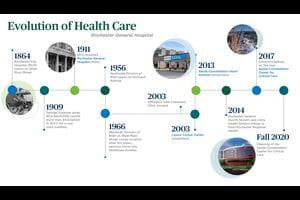 A timeline of RGH hospital initiatives.