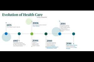 A timeline of hospital initiatives.